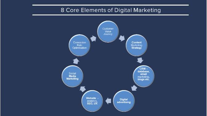8 Core Elements of Digital Marketing