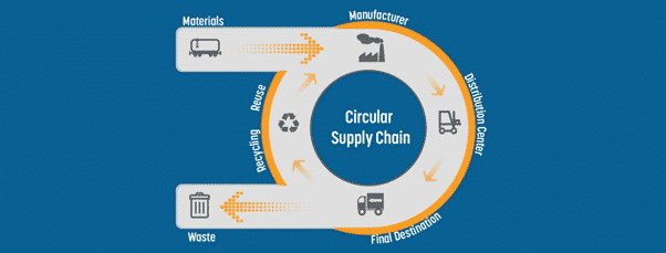 Circular Supply chain C