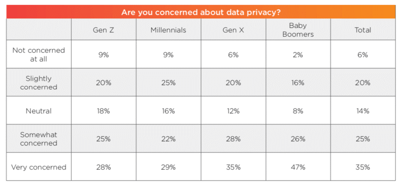 Consumers are demanding more control over their personal data b