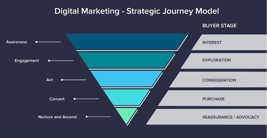 Digital Marketing - Strategic Journey Model