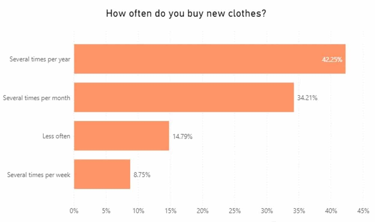 How often do you buy new clothes graph
