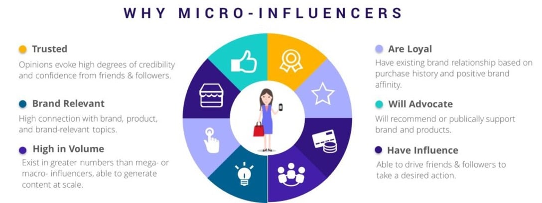 Macro-influencers - IMM Blog Image
