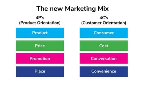 New Marketing Mix web
