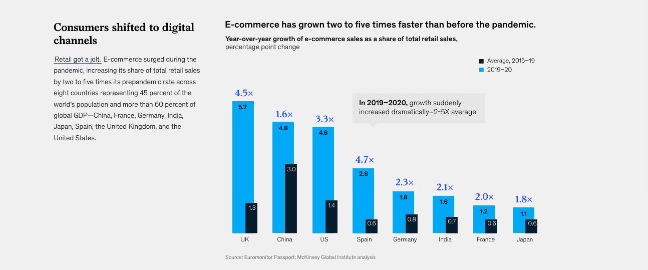 e-commerce Growth - IMM Blog Image