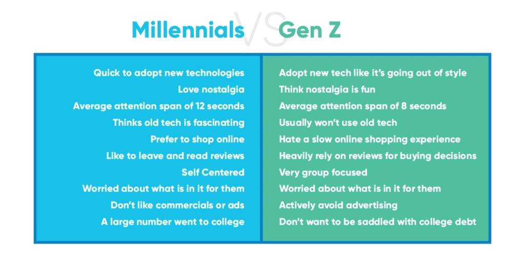 The ABC of Marketing to Gen Z B