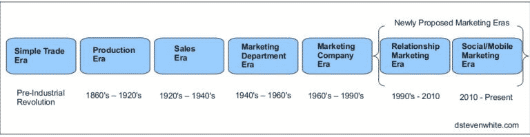 The Evolution of Marketing timeline