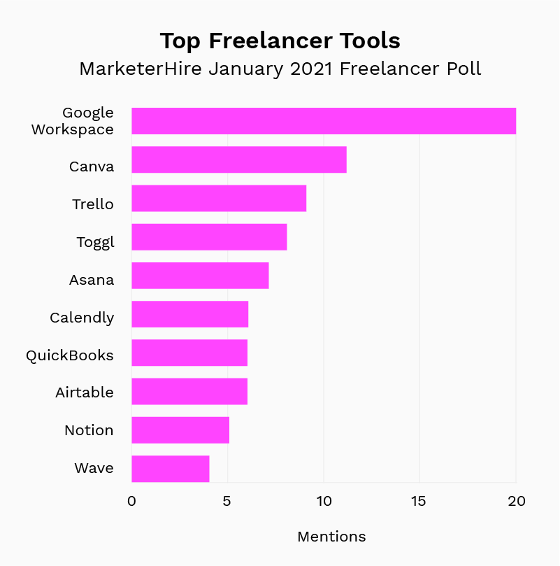 Top Freelancer Tools