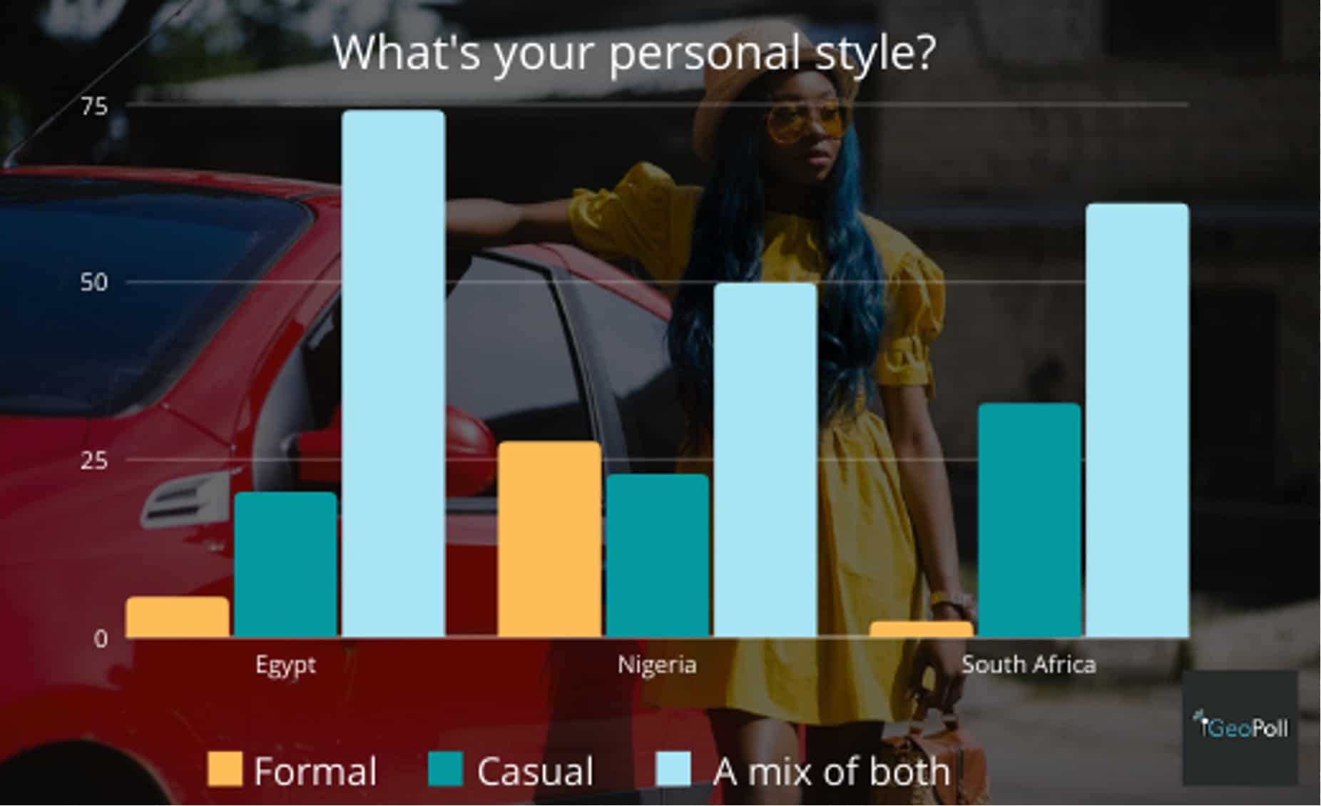 Your Personal Style Graph