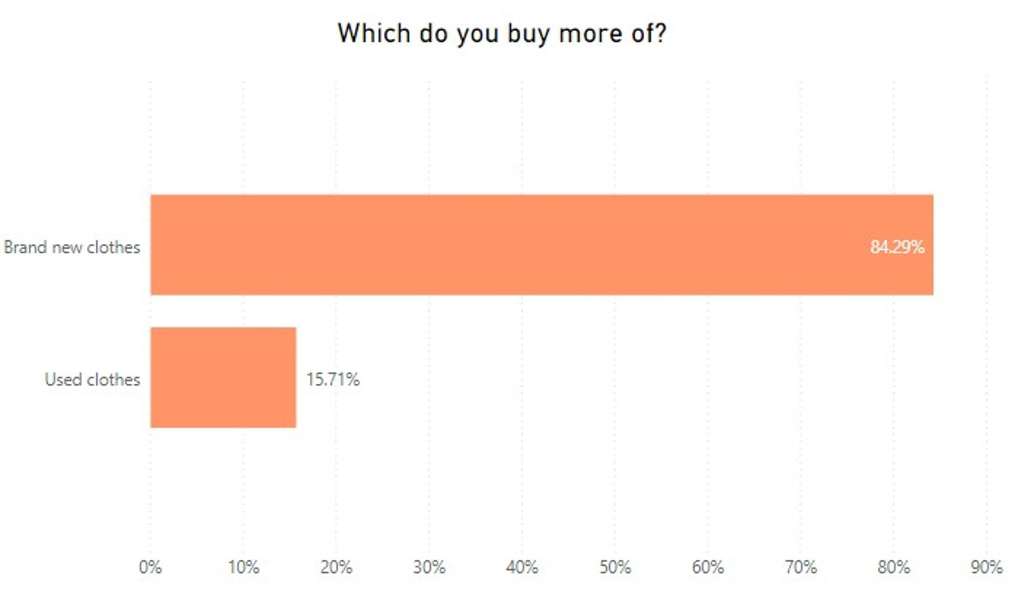 which do you buy more of Graph